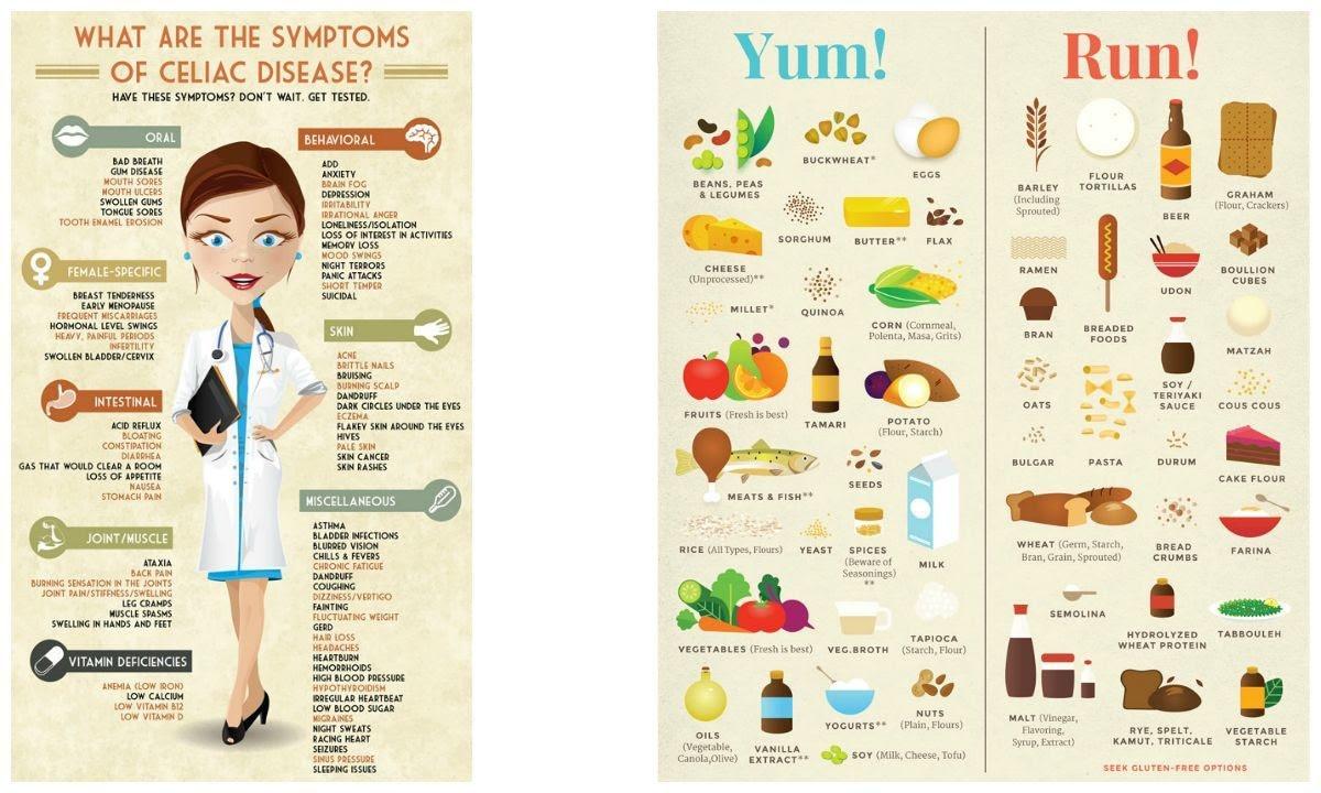Celiac disease and the trials of an allergy family - DAWN.COM