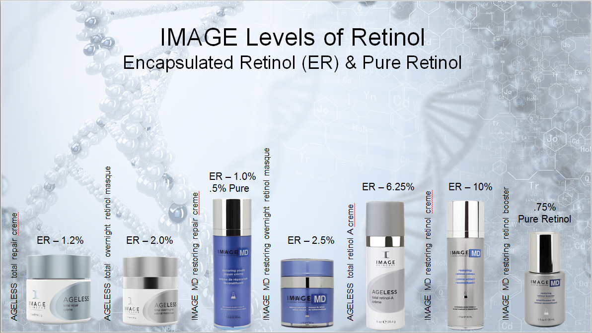 Which Retinol Product Is Right For You Barris Laser Skincare