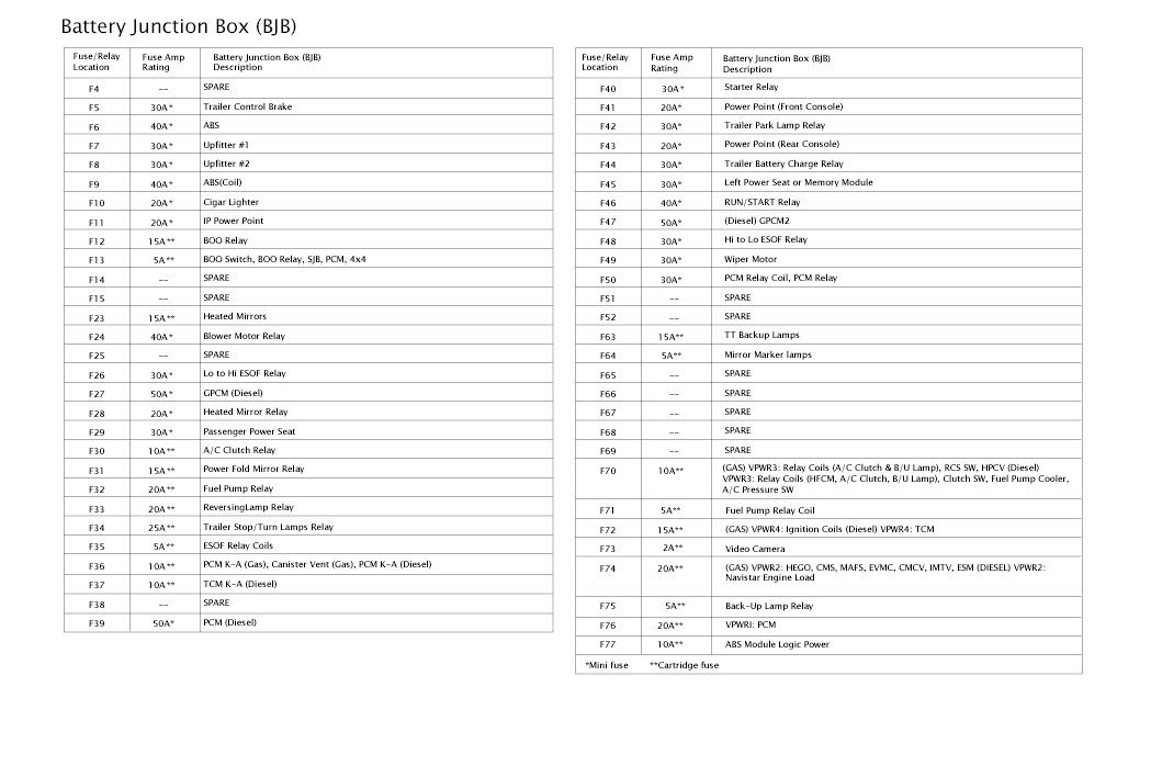 Diagram 2000 Ford F450 Super Duty Fuse Box Diagram Full Version Hd Quality Box Diagram Diagramhawksc Ca Couture Lyon Et Region Fr
