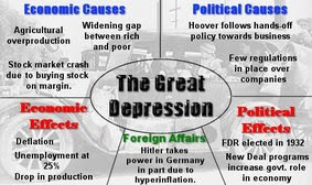 Causes of The Depression - The Great Depression
