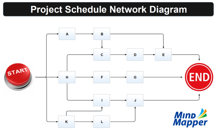 29 Project Network Diagram Template