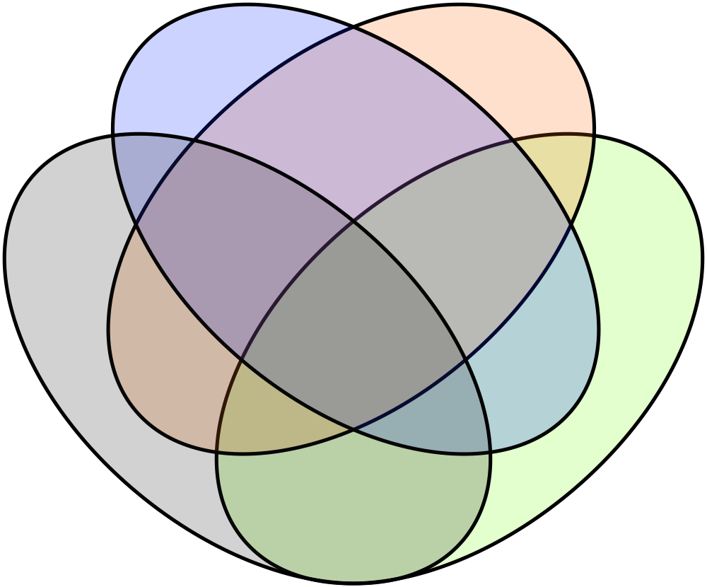 http://upload.wikimedia.org/wikipedia/commons/thumb/a/ac/Venn%27s_four_ellipse_construction.svg/1000px-Venn%27s_four_ellipse_construction.svg.png