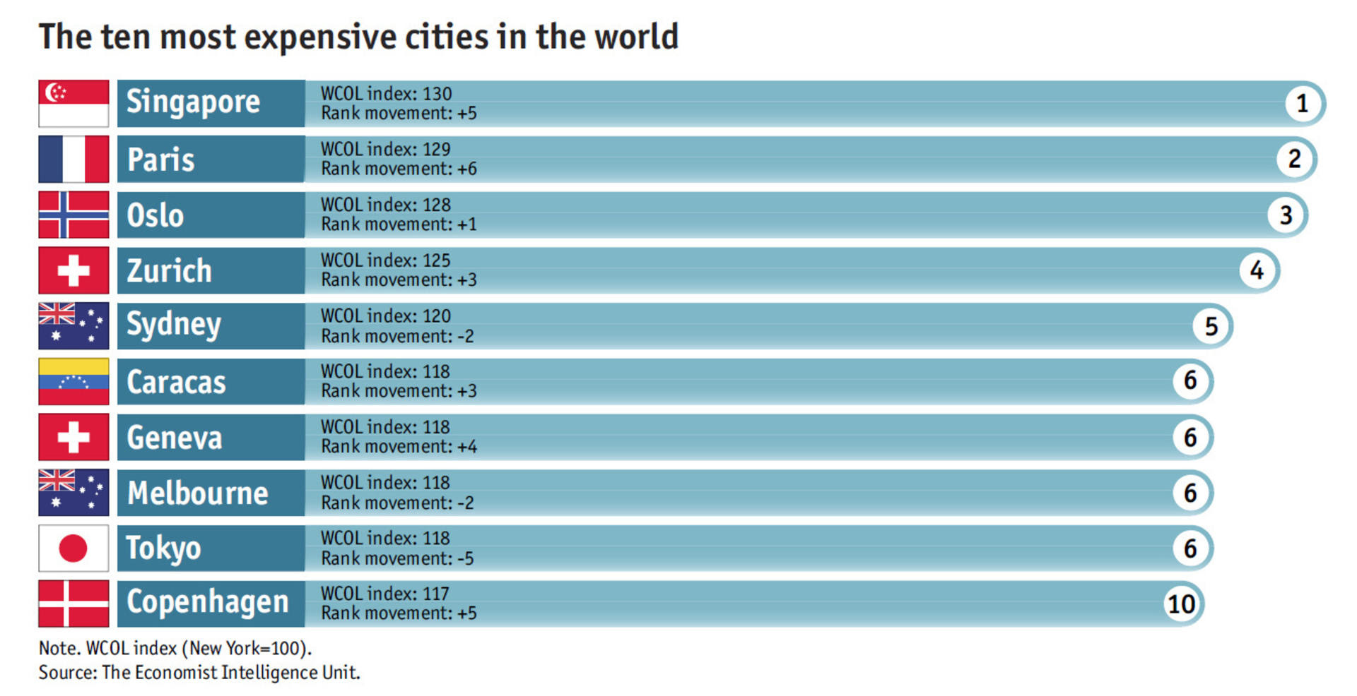 Singapore most expensive city in the world