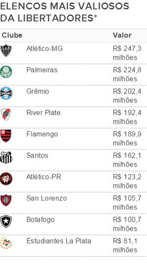 Tabela certa clubes mais valiosos da Libertadores (Foto: Reprodução SporTV)