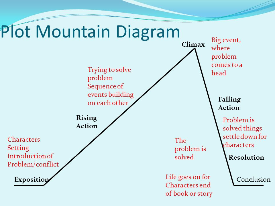 Plot+Mountain+Diagram+Big+event,+where+problem+comes+to+a+head+Climax