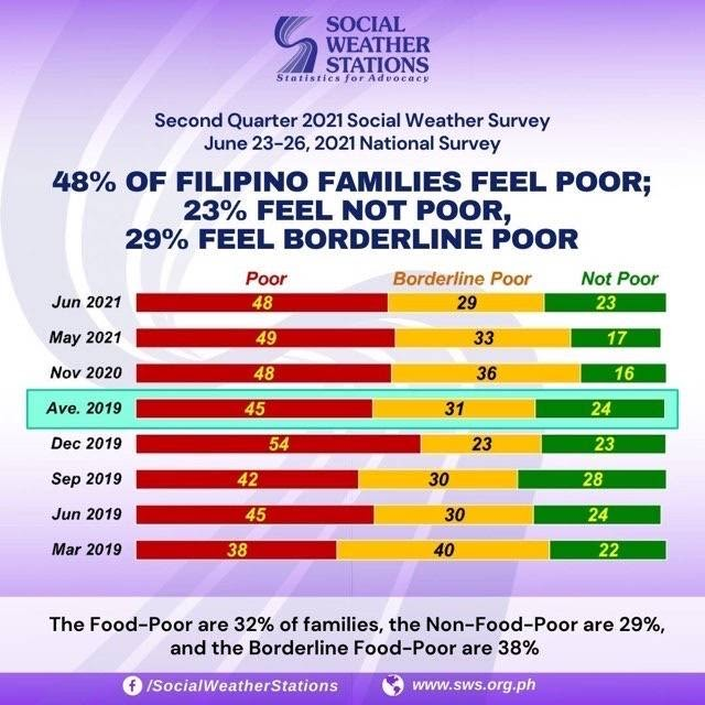 48% of Filipino families feel they are poor — SWS survey