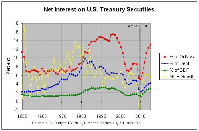 why the us s deficit surplus and debt have an effect on gdp Higher us interest rates attract foreign investment to the united states  report any size deficit or surplus it wants  the effect of debt on economic .