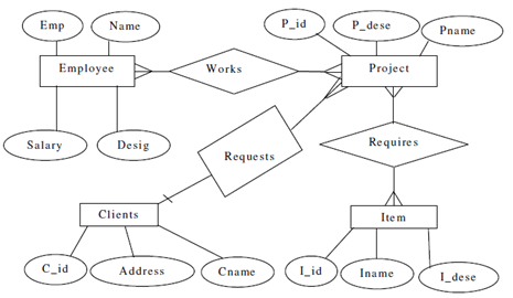 Draw An E R Diagram And Convert It To A Relational Schema Database Management System