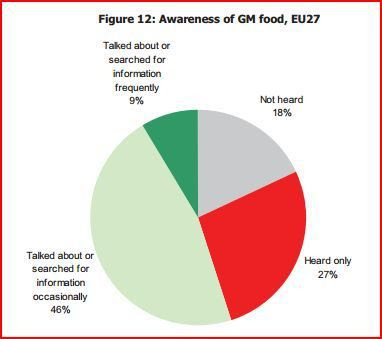 « 6 raisons d'interdire la culture de plantes génétiquement modifiées dans l'UE » ? Bien plus de raisons de vitupérer les « Verts »