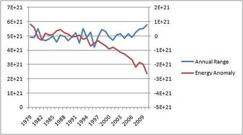 Energy Range and Anomaly