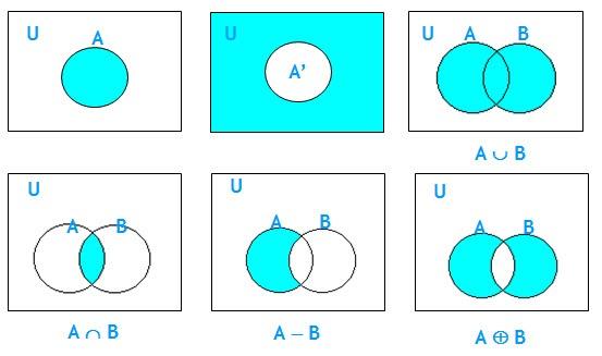 Contoh Soal Diagram Venn 3 Himpunan Dan Penyelesaiannya