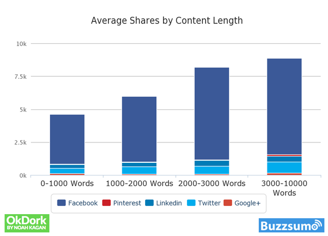 BuzzSumo – Average Shares by Content Length