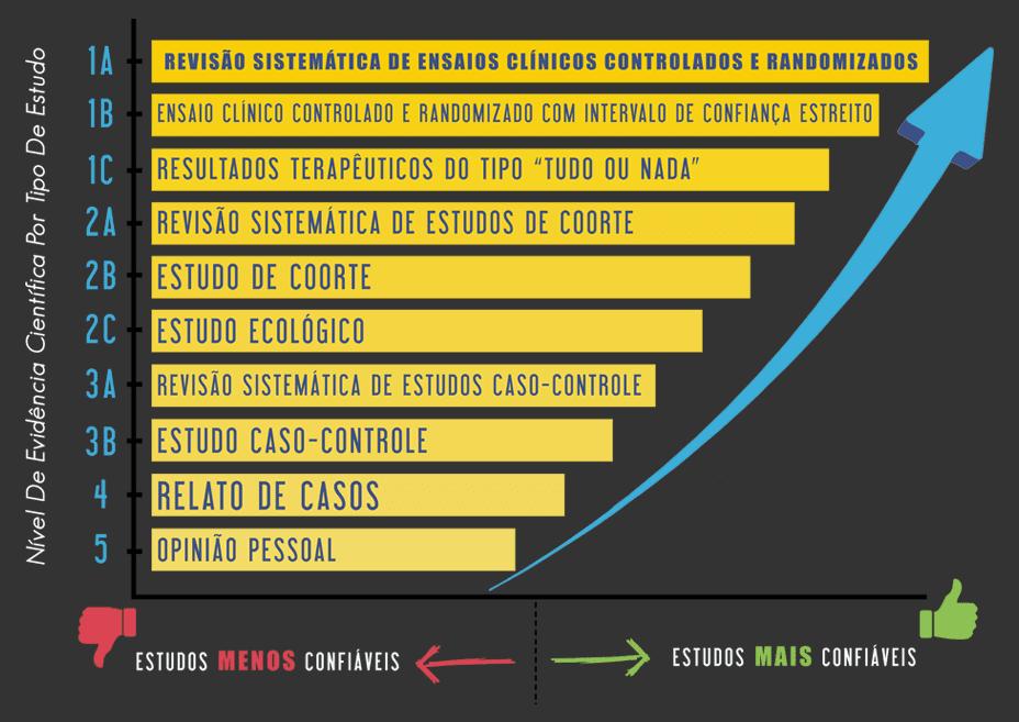 infografico-diferenciando-ma-ciencia-de-boa-ciencia-niveis-de-evidencia