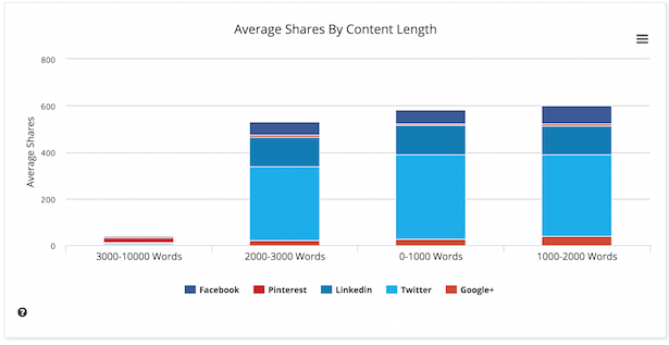 shares by content