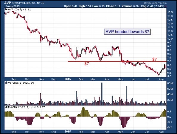 1-year chart of Avon (NYSE: AVP)