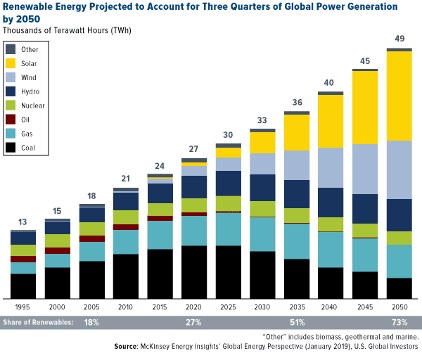 Renewable Energy Projected to Account for Three Quarters of Global Power Generation