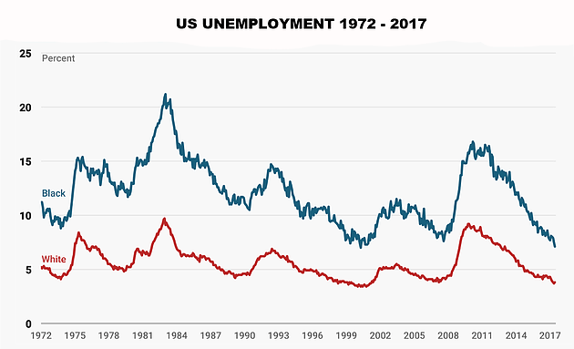 Image result for obama vs trump black unemployment rate