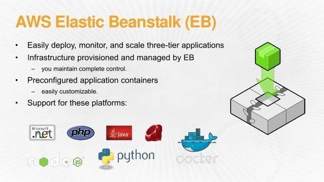 Automatic deployment ElasticBeanstalk using Bitbucket Pipelines