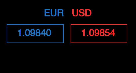 Forex pip value calculation formula