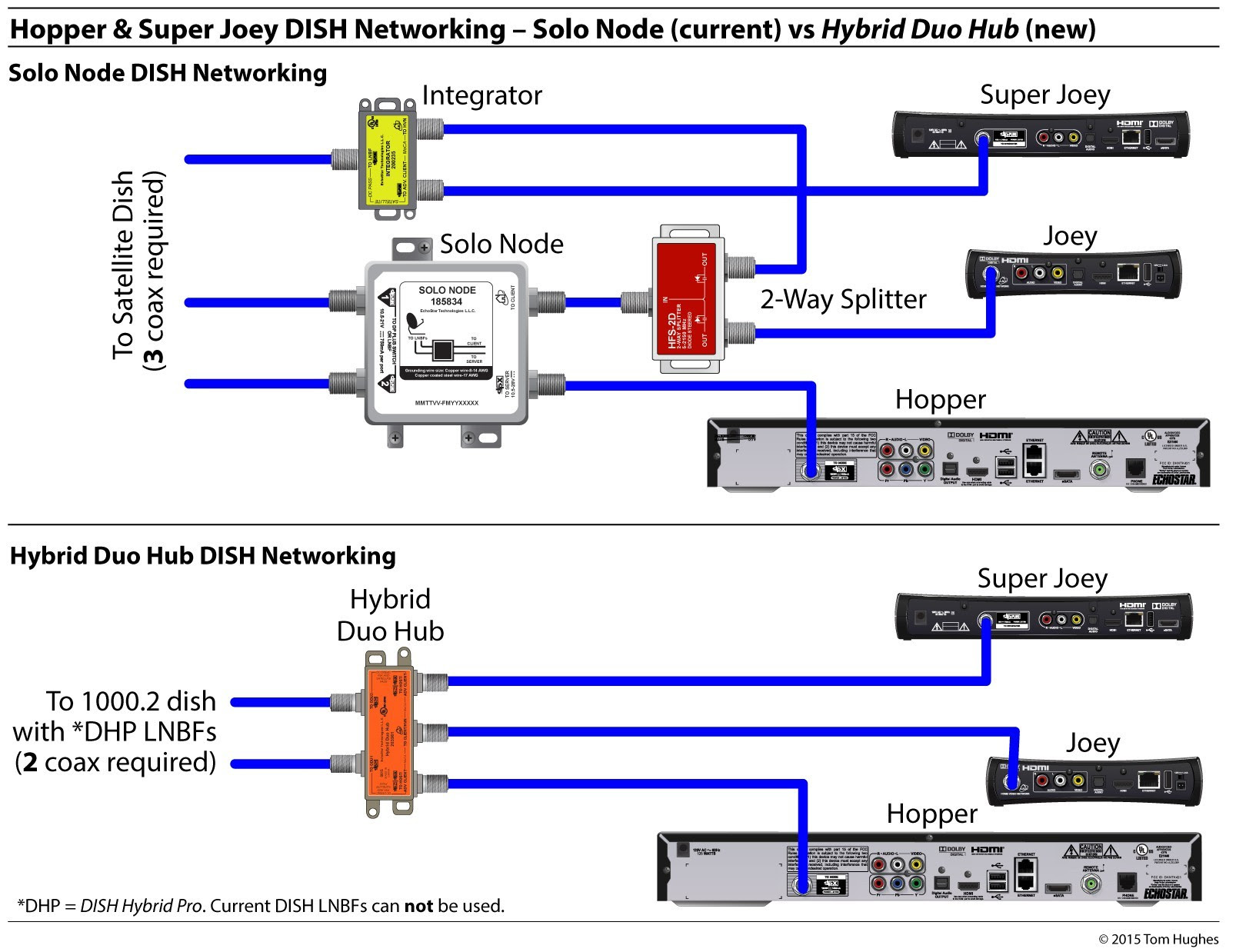 Dish Vip722K Wiring Diagram from lh5.googleusercontent.com