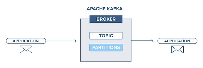 Một số ghi chú về Apache Kafka