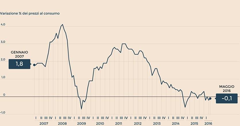 Risultati immagini per inflazione core Italia giugno 2018
