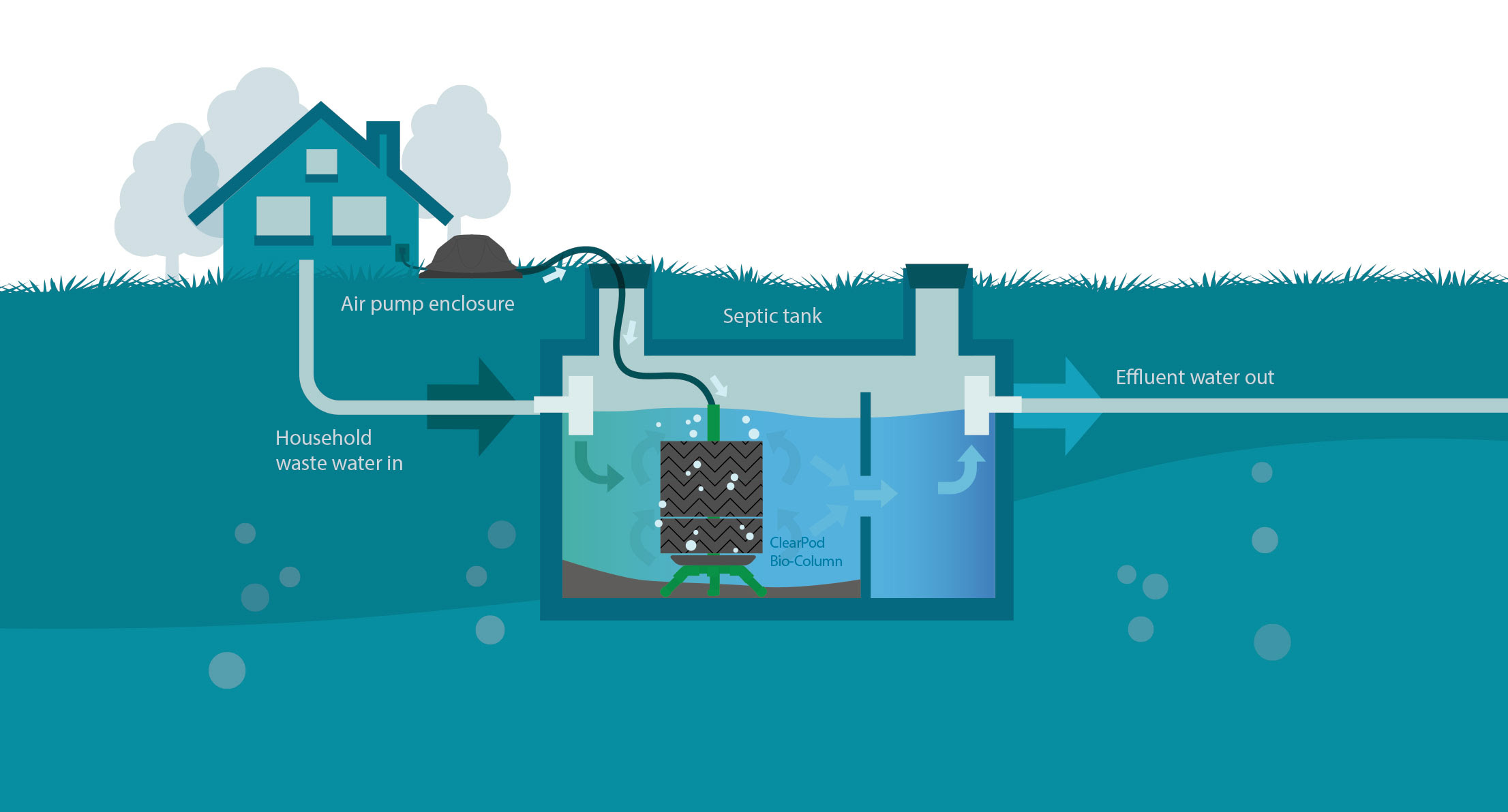 The Secrets On How To Improve Your Septic System Clearpod