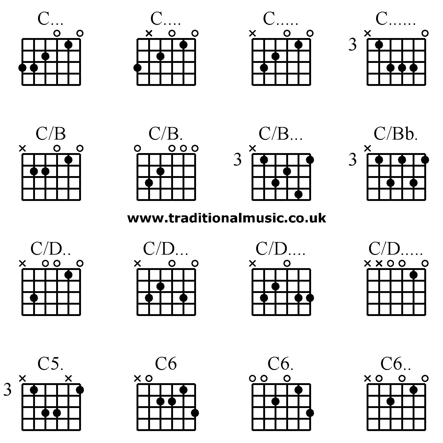 How To Play A C15 Chord On Guitar   Chord Walls
