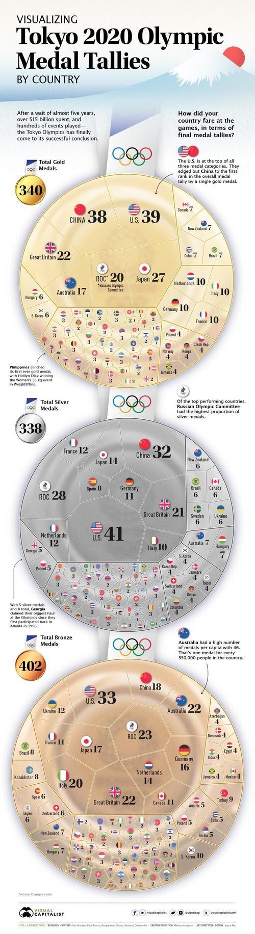 Conteo de medallas olímpicas: ¿Cómo le fue a cada país en Tokio 2020?