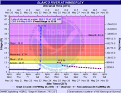 Blanco River May 25, 2015 hydrograph.png