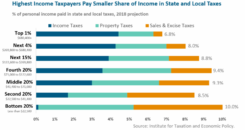 "MassBudget: Low-income taxpayers pay higher share in ""upside down"" Massachusetts system, new study shows"