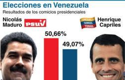 Resultados-de-las-elecciones-en-Venezuela._480_311