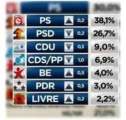 Eurosondagem/SIC