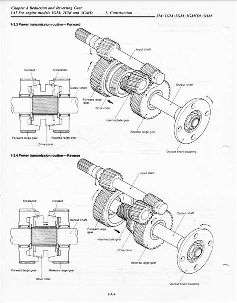Engine, Propeller, Transmission and Thrust Bearings