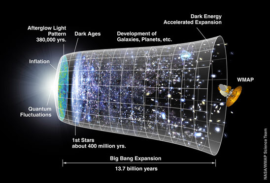 Timeline of the Universe (Credit: NASA / WMAP Science Team)(http://map.gsfc.nasa.gov/media/060915/index.html)