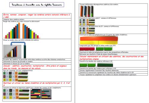 Compétences en numération et en calcul avec les réglettes Cuisenaire