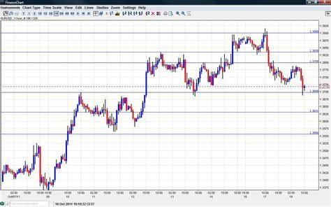 Gold usd chart forex