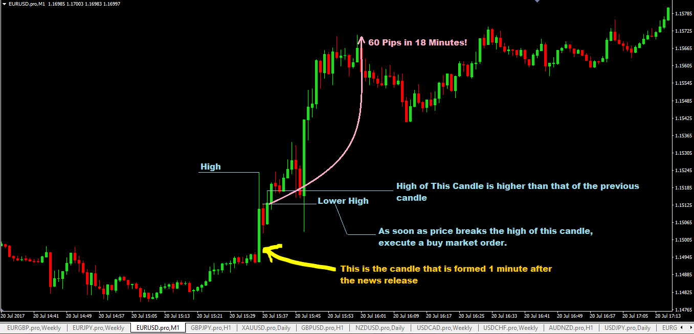 forex 1 minute strategy