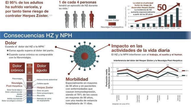 Herpes zóster, el huésped más indeseable