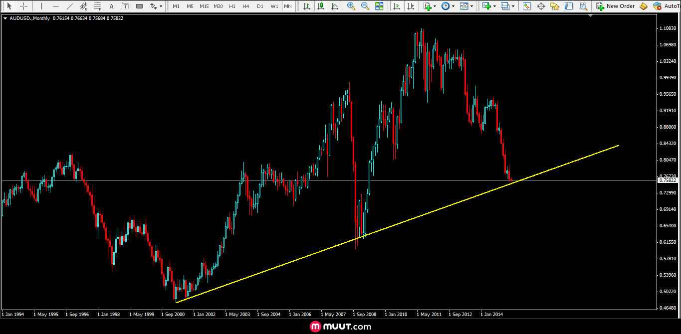 Forex trading online - Global FX