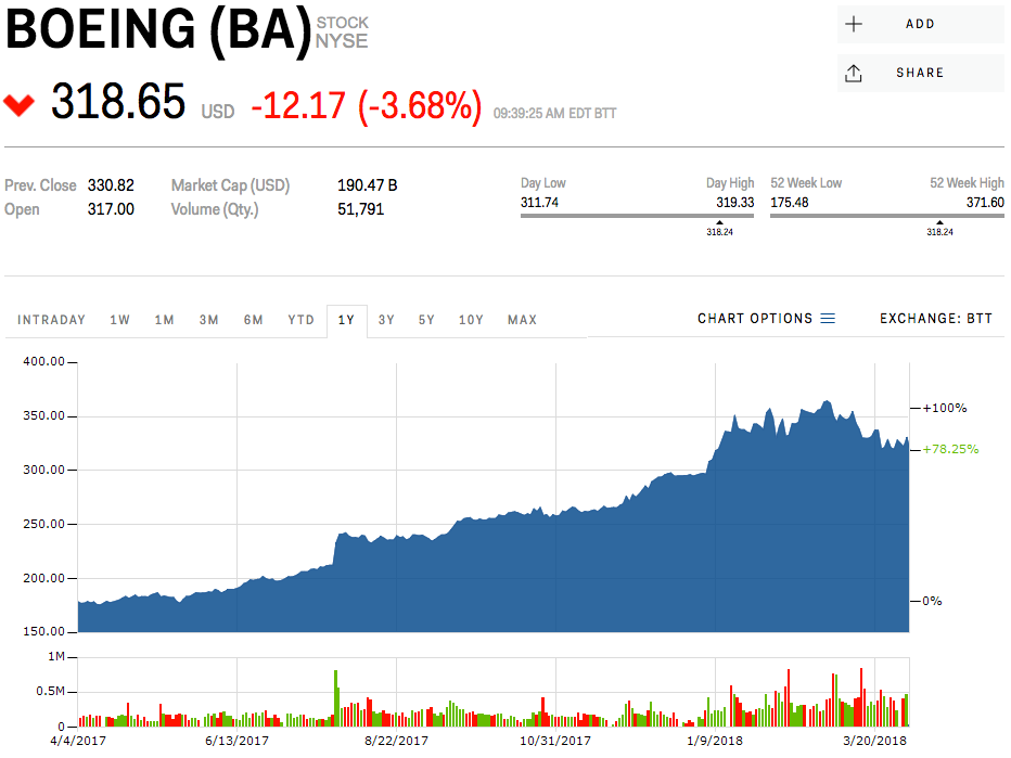 boeing-dives-following-chinas-latest-tra