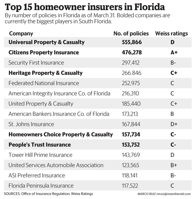 Can Florida's insurance industry protect you if a big ...