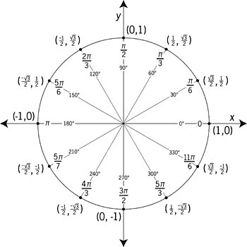 unit-circle Radian and 30 Degrees | Illustration of a unit c… | Flickr