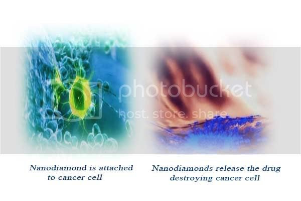 Nanodiamond is attached to cancr cells, then it releases the drug and caccer cell is destroyed