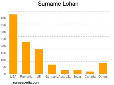Lohan Estadísticas Y Significado Del Nombre Lohan