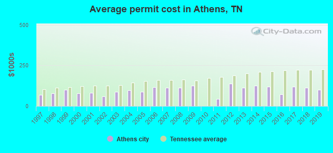 Athens, Tennessee (TN 37303) profile: population, maps ...