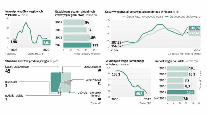 Producenci Węgla Inwestują Na Potęgę Energianews