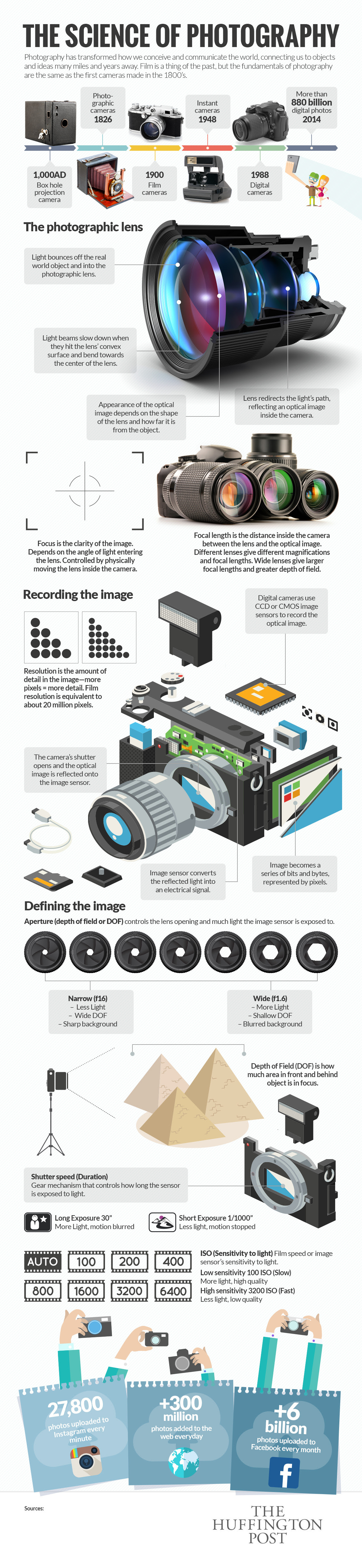 Infographic: The Science of Photography