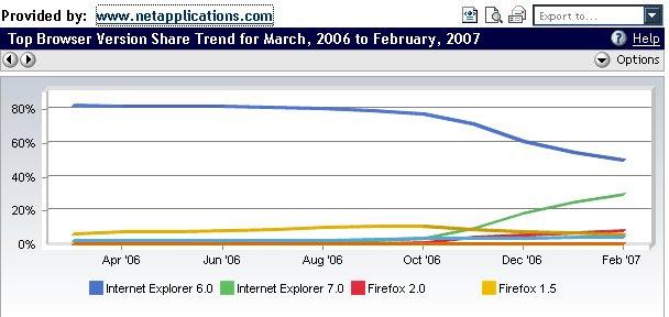 Browser Statistics Graph
