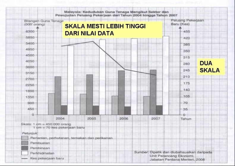 Contoh Graf Gabungan